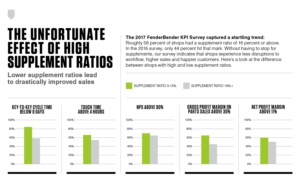 The Unfortunate Effect of High Supplement Ratios