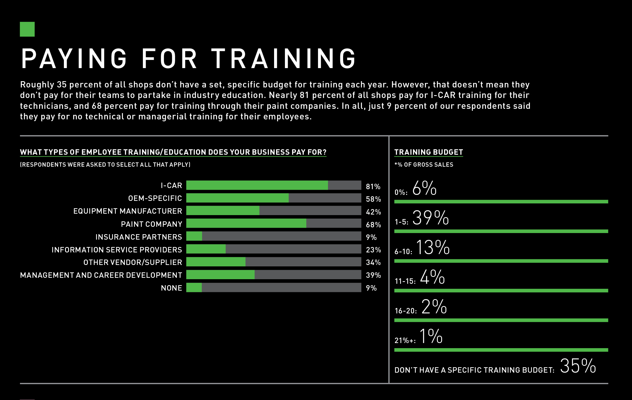 Paying for Training