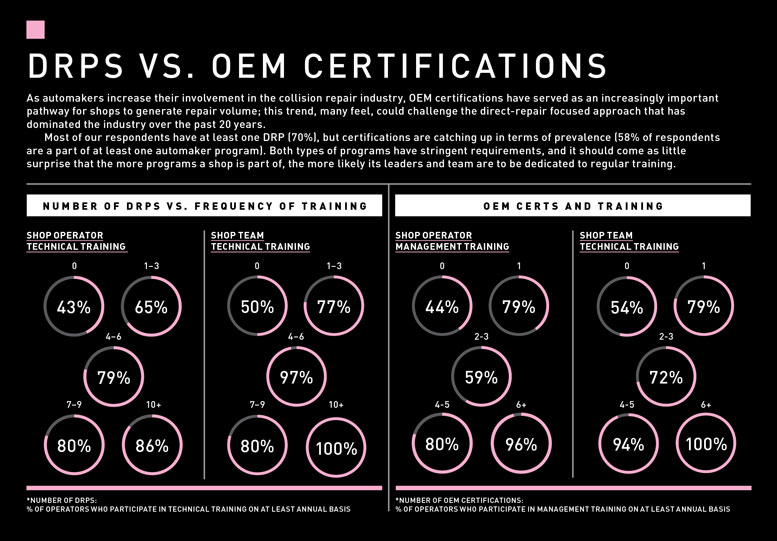 DRP vs OEM Certifications