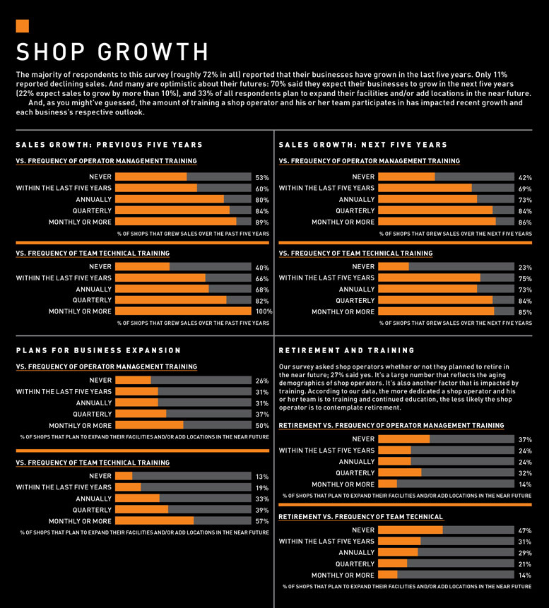 Shop Growth