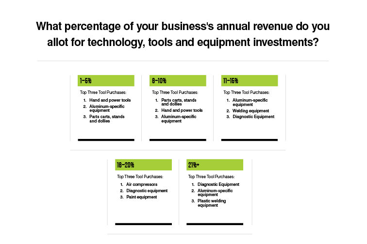 Tool Budget Trends in the Industry