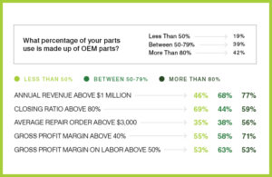 OEM Parts Effect on Profitability